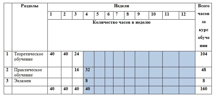 Экзаменационные билеты водителя электропогрузчика